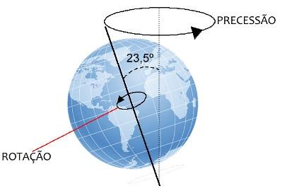 Ilustração do movimento de precessão dos equinócios. Compare-o com a imagem acima