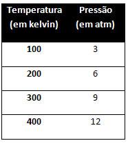 Tabela com valores de variação de temperatura e pressão em transformação isovolumétrica