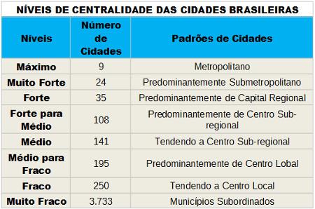 Tabela caracterizando a hierarquia das centralidades urbanas brasileiras