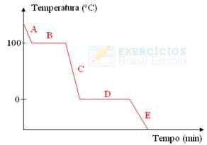 Gráfico de mudança de estado de agregação com curva de resfriamento