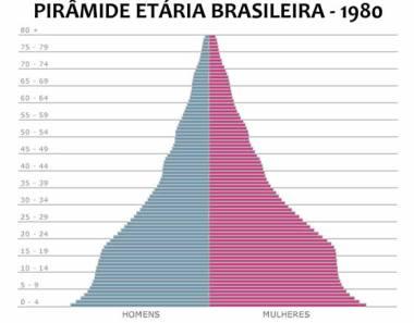 Em 1980, a população mais jovem era predominante