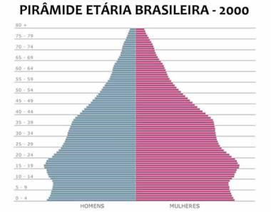 Em 2000, a população mais velha aumentou consideravelmente