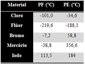 Tabela com pontos de fusão e de ebulição de vários materiais