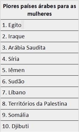Ranking dos piores países árabes para as mulheres viverem