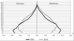 Pirâmide Etária Urbana Brasileira 1991-2010