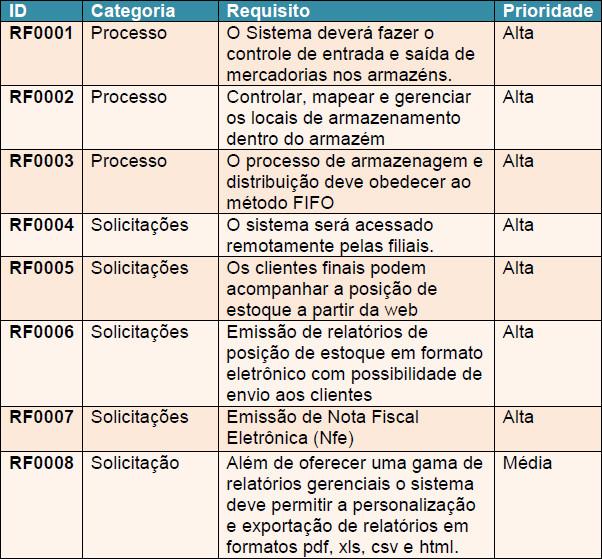 Matriz de Requisitos para o Projeto Renova