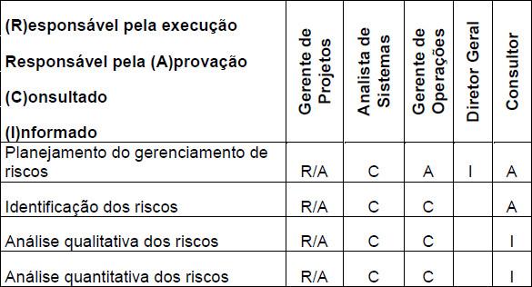 Tabela demonstrando a Matriz de Responsabilidade no Projeto