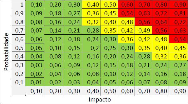 Quadro com probabilidade e impacto