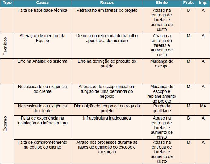 Lista de riscos identificados para o projeto Renova