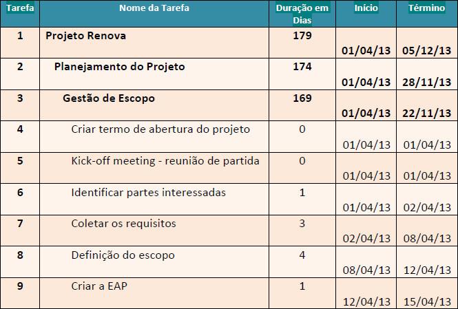 Cronograma detalhado do projeto conforme EAP