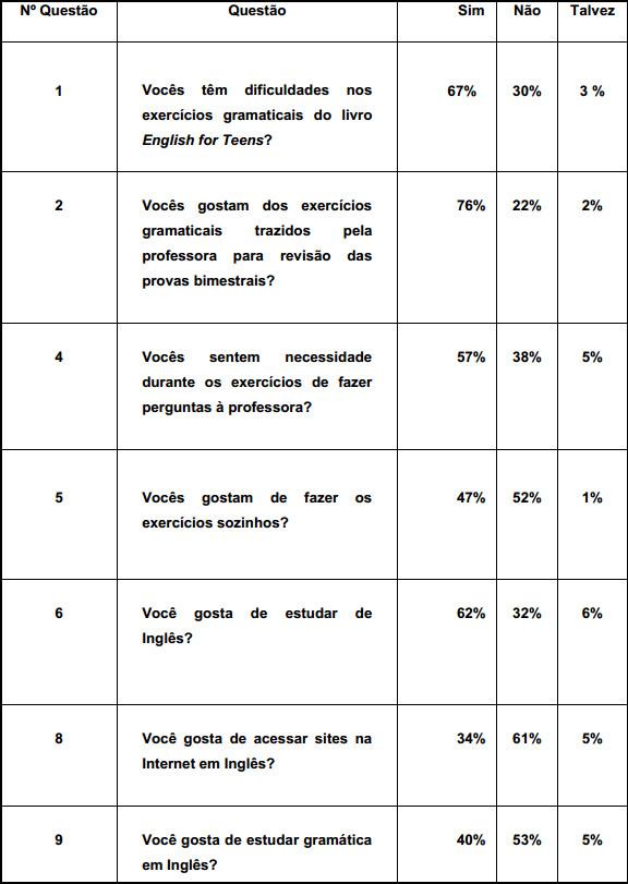 Tabela demonstrando a análise dos dados