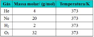 Tabela com massa molar e temperatura de gases hélio, neônio, hidrogênio e oxigênio