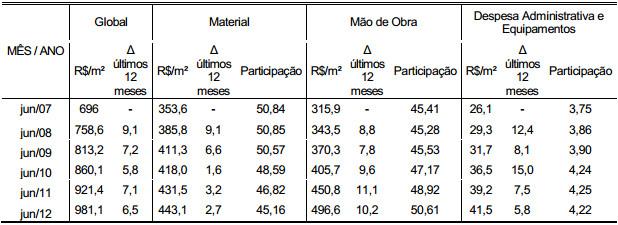 Demonstração Tabela 6