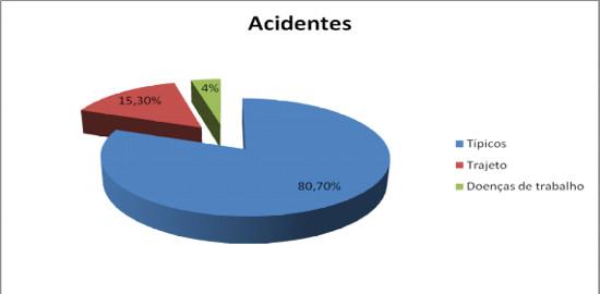 Porcentagem de Acidentes