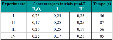 Tabela de exercício sobre concentração dos reagentes e velocidade das reações