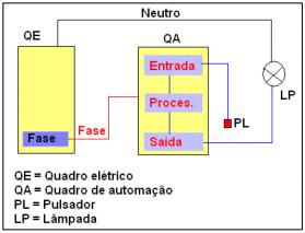 Demonstração da Figura 22