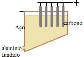 Ilustração em exercício sobre reações da eletrólise
