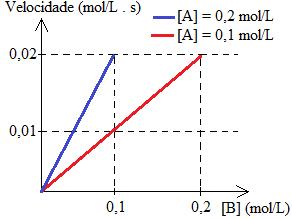 Gráfico com velocidade inicial de reação genérica