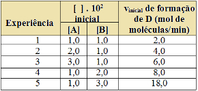Exercícios sobre lei da velocidade das reações químicas