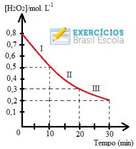 Gráfico em exercício sobre velocidade das reações químicas