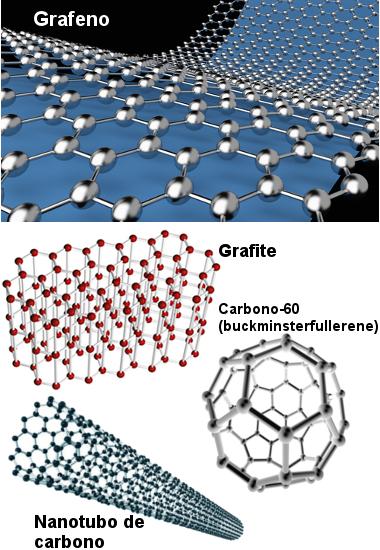 Estruturas de alotrópos do carbono – grafeno, grafite, C-60 e nanotubo de carbono