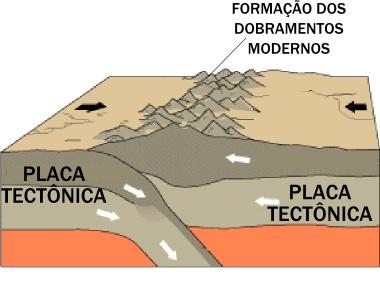 Esquema explicativo da formação dos dobramentos modernos