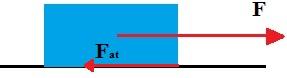 A força F dá origem a uma força de atrito em sentido contrário ao movimento do bloco