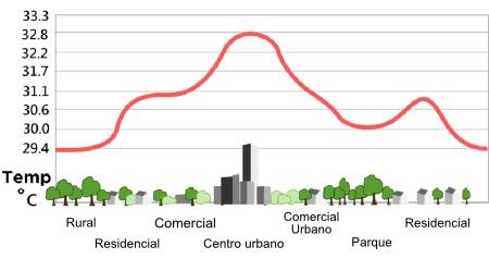 Gráfico ilustrando o ambiente urbano