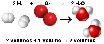 Proporção entre moléculas na reação de formação da água