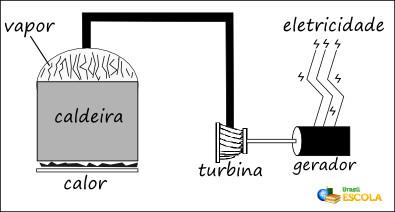Esquema ilustrativo do funcionamento básico de uma termoelétrica