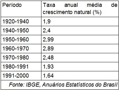 Dados do crescimento natural do Brasil no século XX