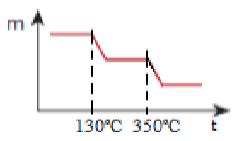 Resposta de exercício sobre decomposição térmica gradual