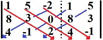 Aplicando a regra de Sarrus para encontrar o determinante da Matriz B
