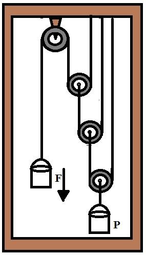 Esquema de montagem do experimento de acoplamento de polias