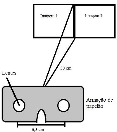 Observe como deve ser o esquema de montagem de um estereoscópio