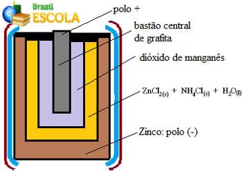 Representação do interior de uma pilha de manganês ou pilha seca de Leclanché