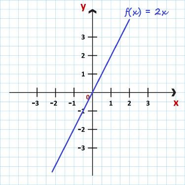 Gráfico da função f(x) = 2x