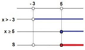 Quadro de resolução do Exemplo 2