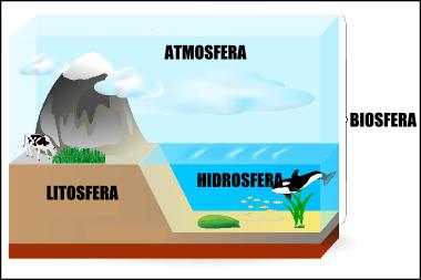 Esquema da estrutura terrestre e da composição da biosfera