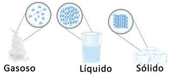 Espaçamento das partículas nos estados físicos
