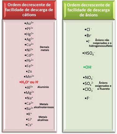 Ordem decrescente de facilidade de descarga dos íons em eletrólise aquosa