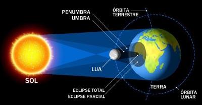 Esquema explicativo de um eclipse solar