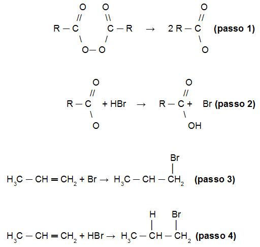 Demonstração do mecanismo da reação de Kharash