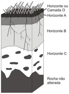 Modelo de perfil do solo