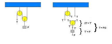 Sistema formado por uma polia fixa e uma móvel
