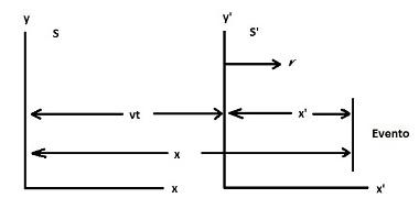 Dois sistemas de referência inercias, onde S' se move em relação a S, e se afasta com velocidade v