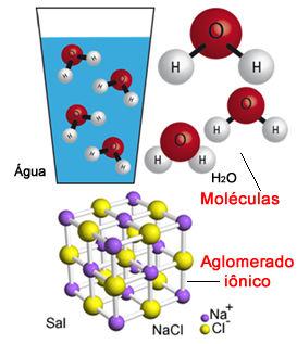 A água e o sal são exemplos de substâncias