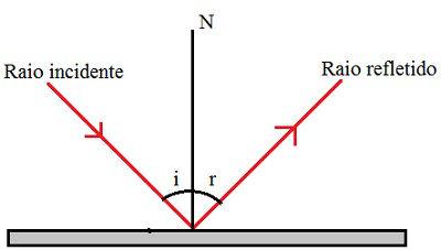 Diagrama demonstrando o comportamento de um raio de luz ao incidir sobre uma superfície