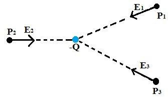 Quando a carga é negativa, os vetores campo elétrico são de aproximação