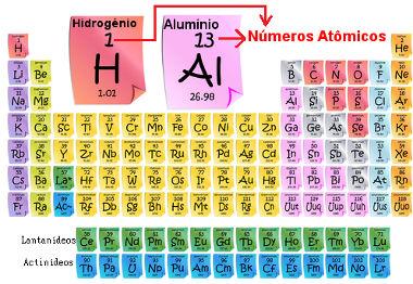 Número atômico dos elementos na Tabela Periódica